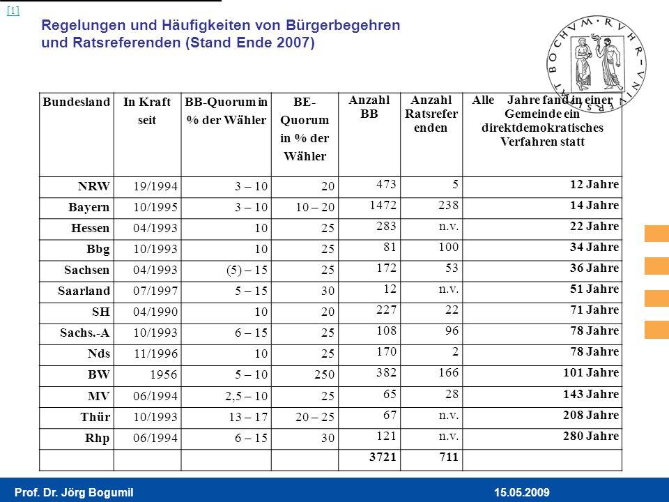 [1] Regelungen und Häufigkeiten von Bürgerbegehren und Ratsreferenden (Stand Ende 2007) Bundesland.